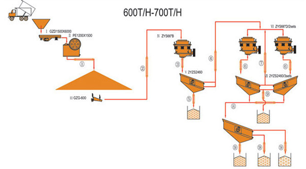 600-700TPH Jaw & Cone Crushing Plant
